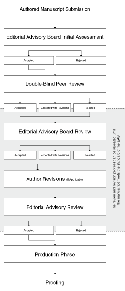 Peer-Review Flow Chart for Authored Books